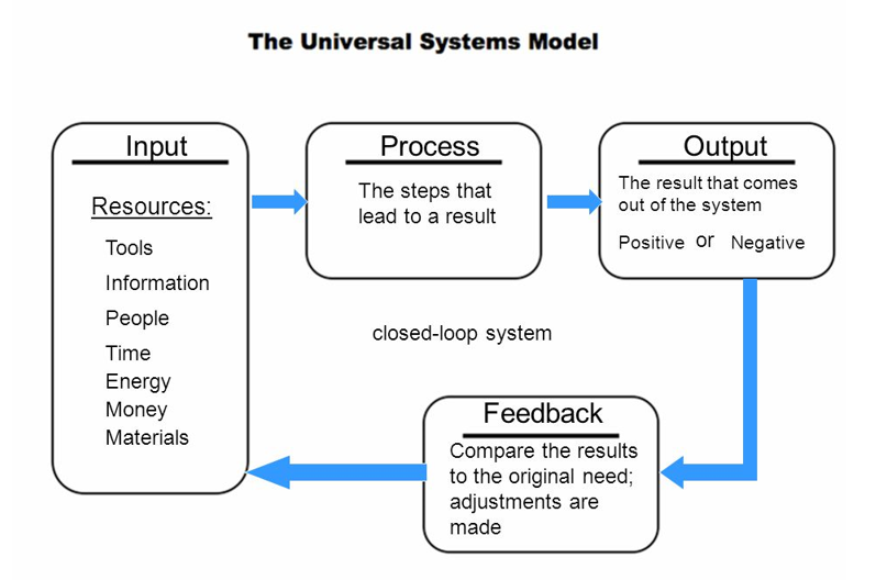 Simple Systems Model
