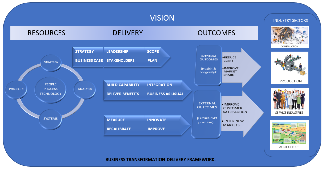 SBTC Business Transformation Framework